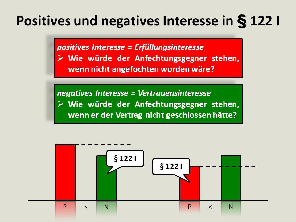 Positives und negatives Interesse in § 122 I positives Interesse = Erfüllungsinteresse  Wie würde der Anfechtungsgegner stehen, wenn nicht angefochte