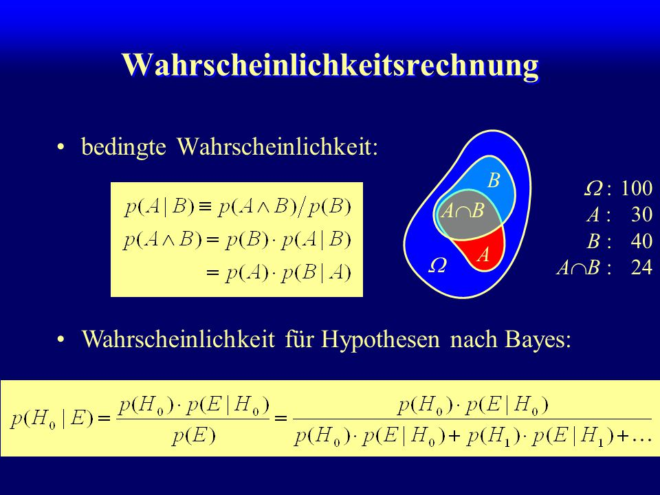 Wahrscheinlichkeitsrechnung bedingte Wahrscheinlichkeit: A B  ABAB Wahrscheinlichkeit für Hypothesen nach Bayes:  :100 A :30 B :40 A  B :24