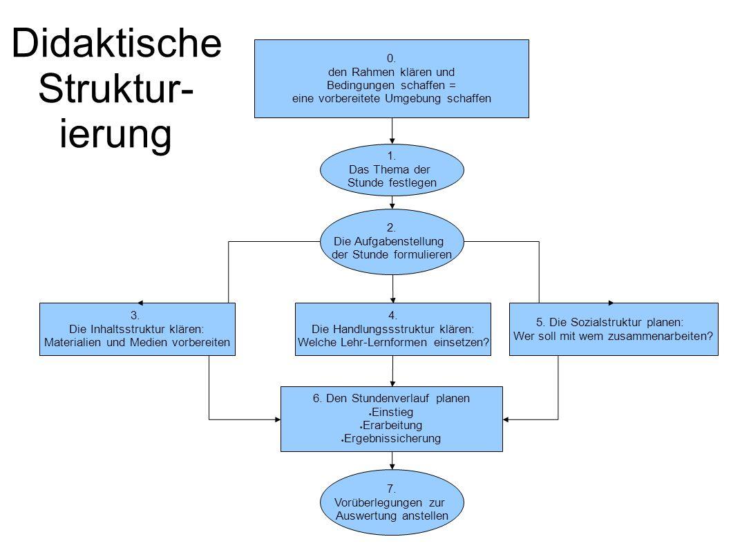 Didaktische Struktur- ierung 0.