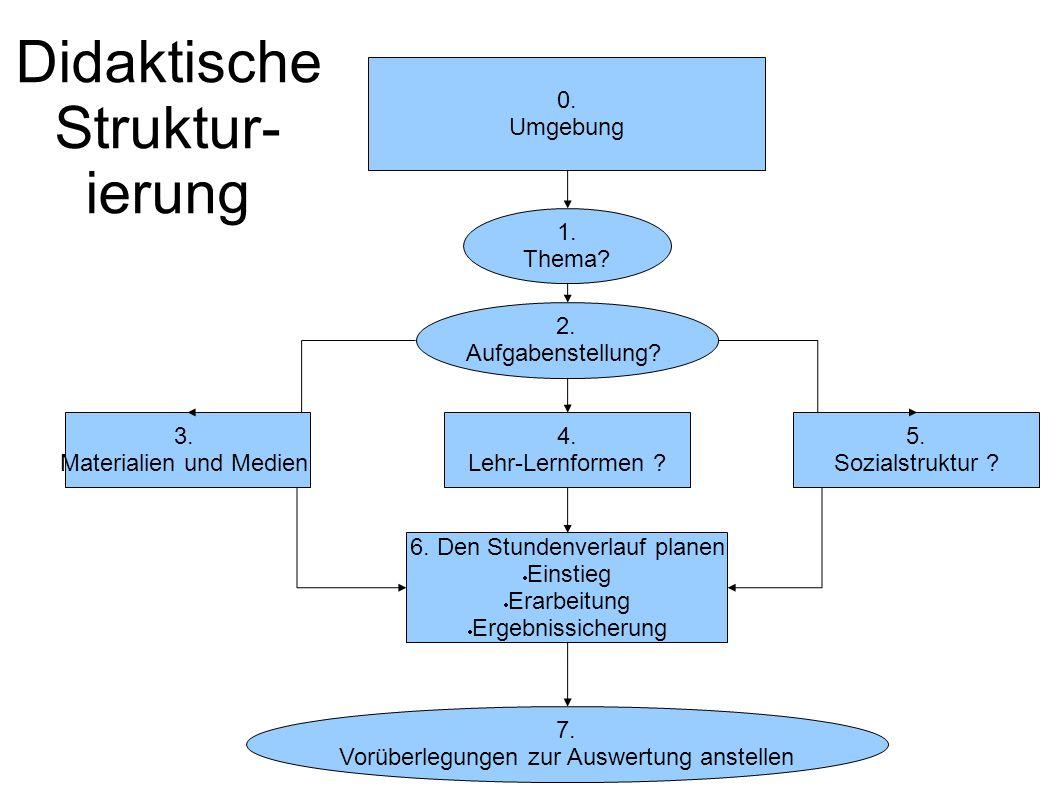 Didaktische Struktur- ierung 0.Umgebung 4. Lehr-Lernformen .