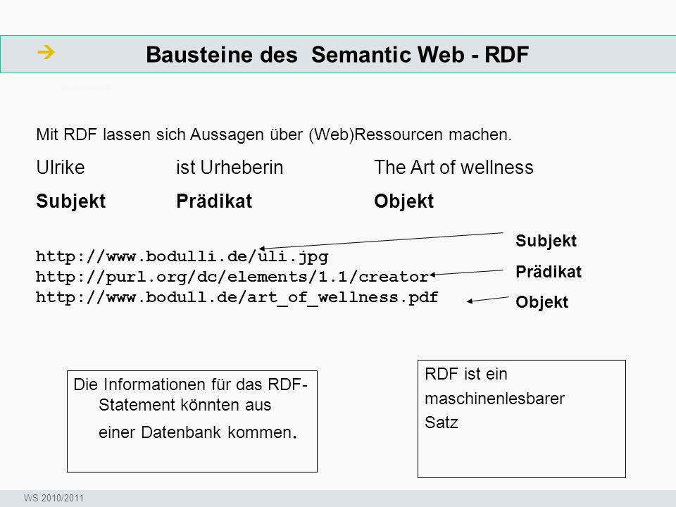 Bausteine des Semantic Web - RDF  ArbeitsschritteW Seminar I-Prax: Inhaltserschließung visueller Medien, 5.10.2004 WS 2010/2011 RDF ist ein maschinen