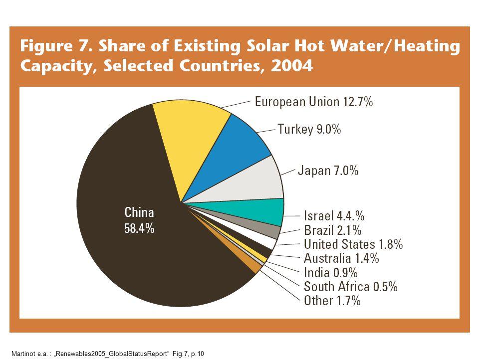 "Martinot e.a. : ""Renewables2005_GlobalStatusReport"" Fig.7, p.10"