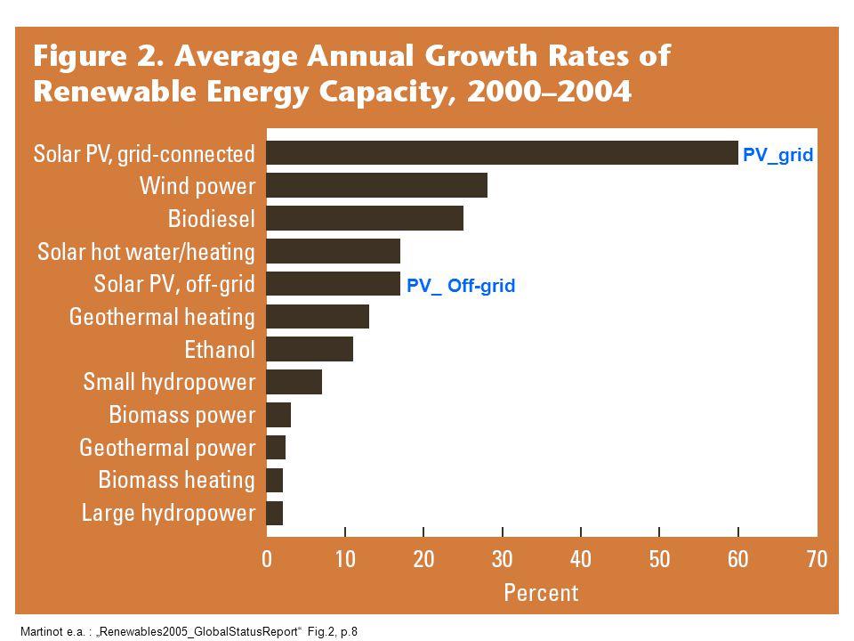 "Martinot e.a. : ""Renewables2005_GlobalStatusReport"" Fig.2, p.8 PV_grid PV_ Off-grid"