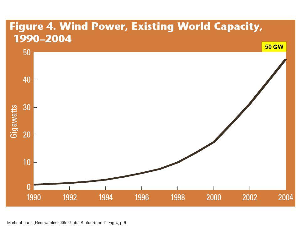 "Martinot e.a. : ""Renewables2005_GlobalStatusReport"" Fig.4, p.9 50 GW"