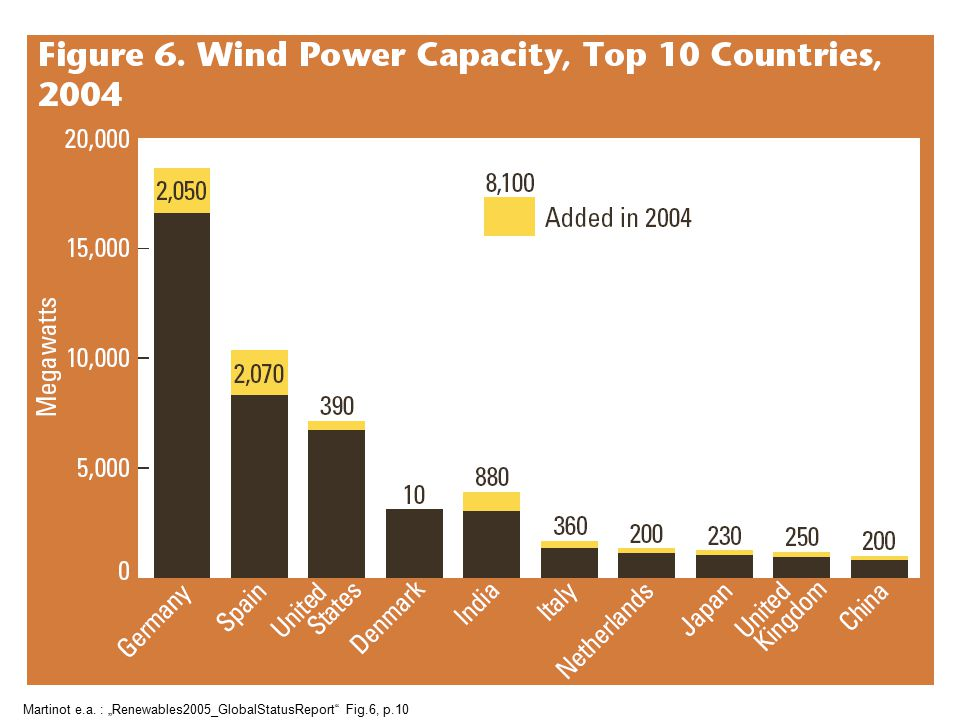 "PV-grid Martinot e.a. : ""Renewables2005_GlobalStatusReport Fig.5, p.9 PV-grid"