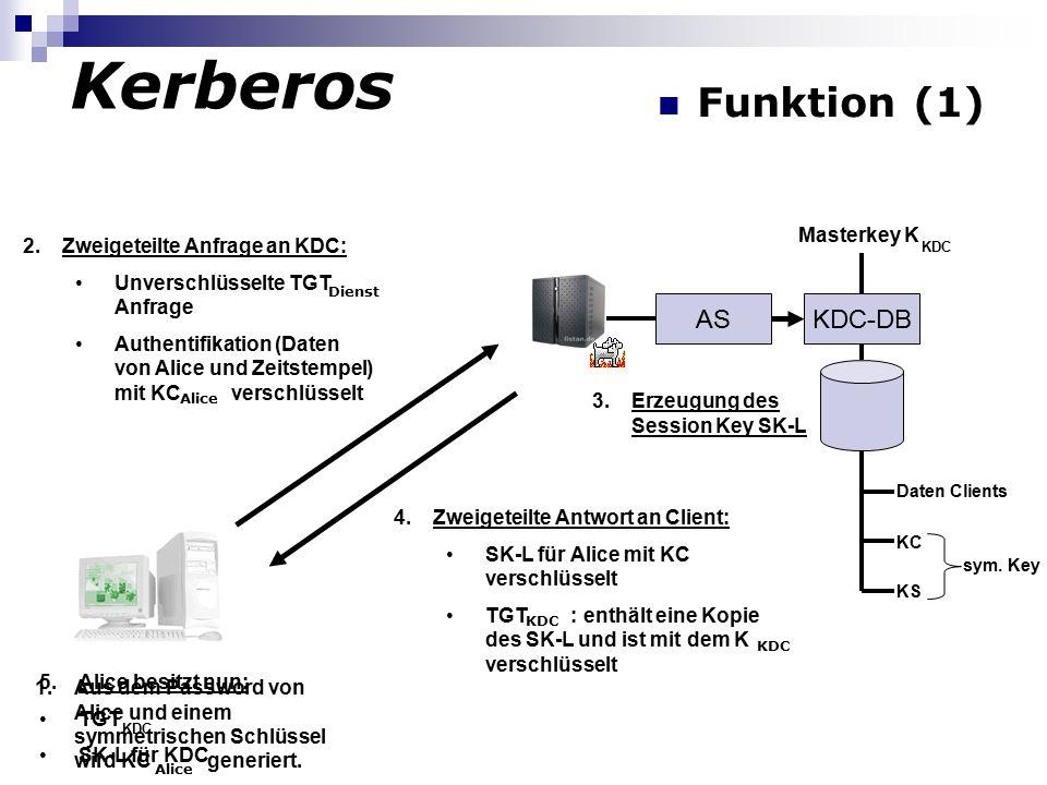 Kerberos Funktion (1) 3.Erzeugung des Session Key SK-L Alice 2.Zweigeteilte Anfrage an KDC: Unverschlüsselte TGT Anfrage Authentifikation (Daten von Alice und Zeitstempel) mit KC verschlüsselt Alice Dienst ASKDC-DB Masterkey K KDC Daten Clients KC KS sym.