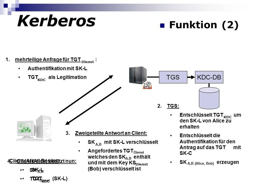 4.Client (Alice) besitzt nun: SK TGT Kerberos KDC 1.mehrteilige Anfrage für TGT : Authentifikation mit SK-L TGT als Legitimation KDC TGSKDC-DB Client (Alice) Besitzt: SK-L TGT (SK-L) 2.TGS: Entschlüsselt TGT um den SK-L von Alice zu erhalten Entschlüsselt die Authentifikation für den Antrag auf das TGT mit SK-C SK erzeugen KDC A,B Dienst 3.Zweigeteilte Antwort an Client: SK mit SK-L verschlüsselt Angefordertes TGT welches den SK enthält und mit dem Key KS (Bob) verschlüsselt ist A,B (Alice, Bob) A,B Dienst A,B Dienst Funktion (2)