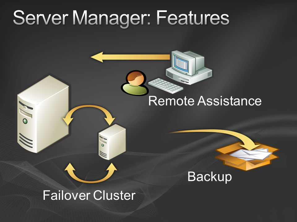 Failover Cluster Remote Assistance Backup