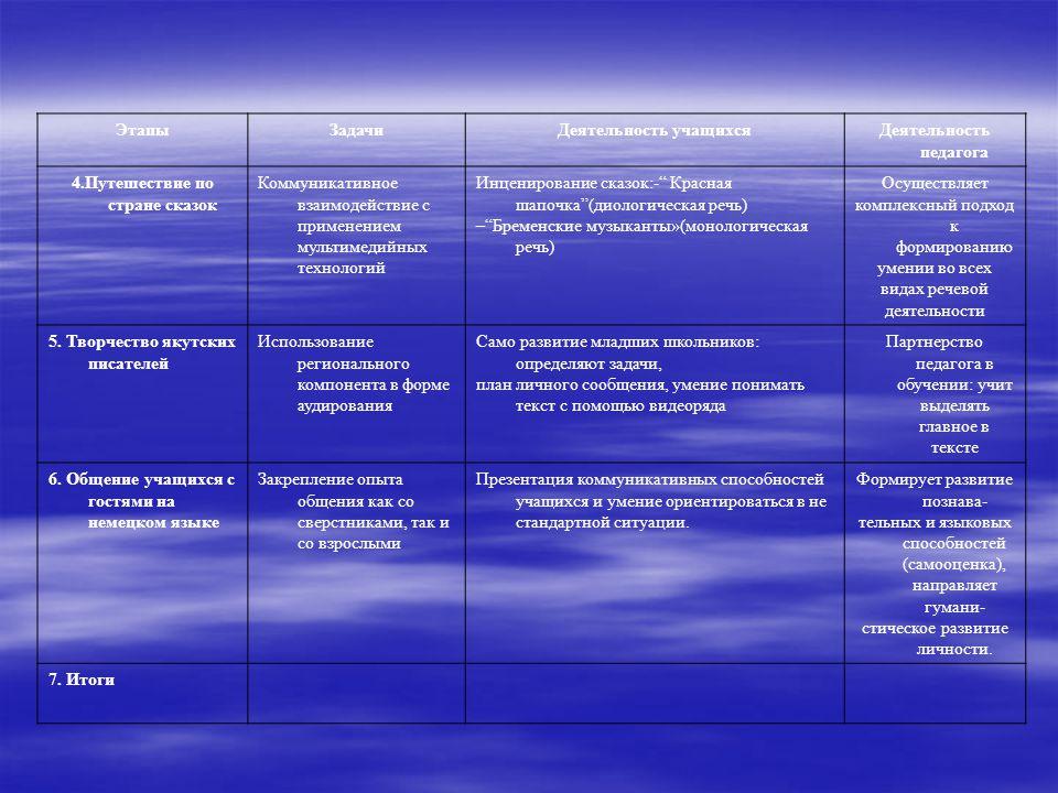 ЭтапыЗадачиДеятельность учащихсяДеятельность педагога 4.Путешествие по стране сказок Коммуникативное взаимодействие с применением мультимедийных технологий Инценирование сказок:- Красная шапочка (диологическая речь) – Бременские музыканты»(монологическая речь) Осуществляет комплексный подход к формированию умении во всех видах речевой деятельности 5.