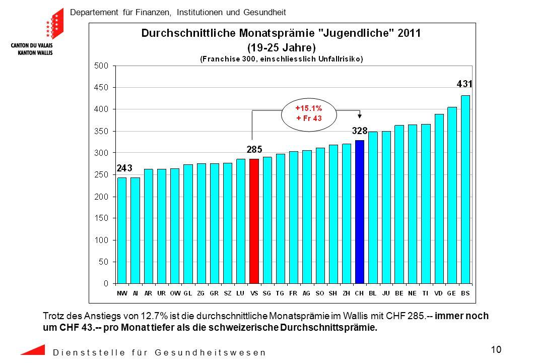 Departement für Finanzen, Institutionen und Gesundheit D i e n s t s t e l l e f ü r G e s u n d h e i t s w e s e n 10 Trotz des Anstiegs von 12.7% ist die durchschnittliche Monatsprämie im Wallis mit CHF 285.-- immer noch um CHF 43.-- pro Monat tiefer als die schweizerische Durchschnittsprämie.