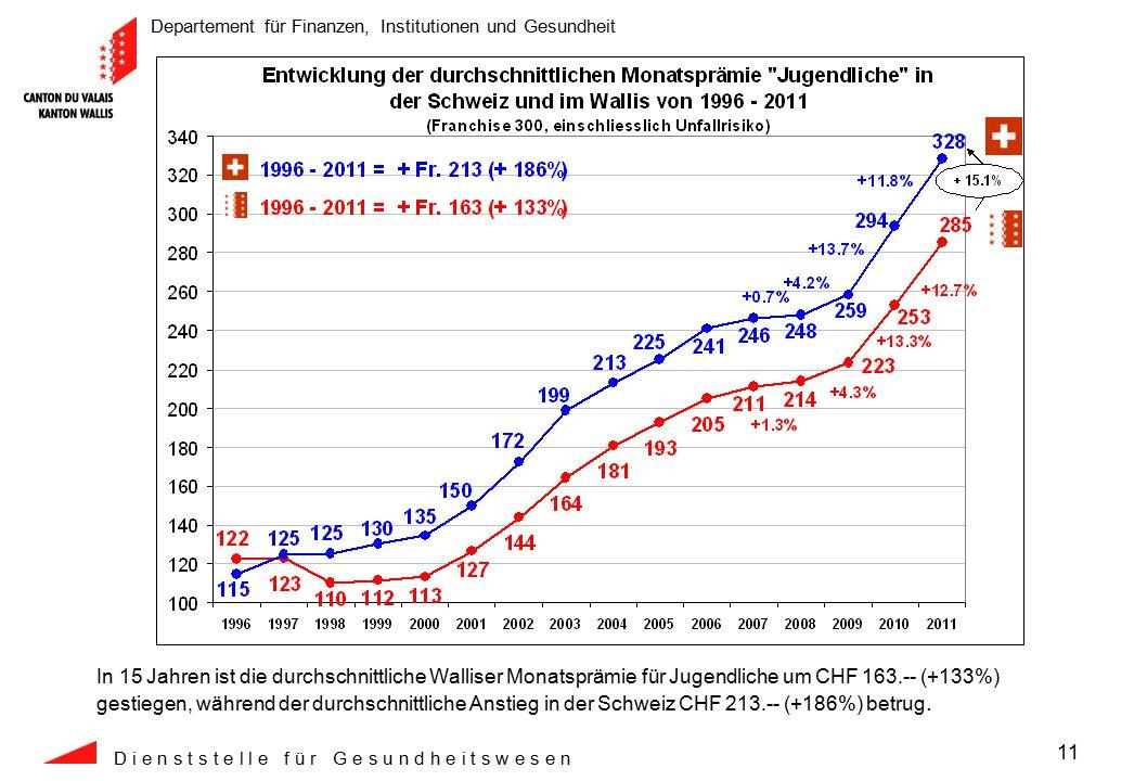 Departement für Finanzen, Institutionen und Gesundheit D i e n s t s t e l l e f ü r G e s u n d h e i t s w e s e n 11 In 15 Jahren ist die durchschnittliche Walliser Monatsprämie für Jugendliche um CHF 163.-- (+133%) gestiegen, während der durchschnittliche Anstieg in der Schweiz CHF 213.-- (+186%) betrug.
