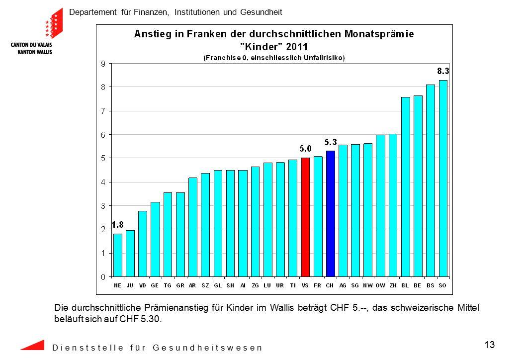 Departement für Finanzen, Institutionen und Gesundheit D i e n s t s t e l l e f ü r G e s u n d h e i t s w e s e n 13 Die durchschnittliche Prämienanstieg für Kinder im Wallis beträgt CHF 5.--, das schweizerische Mittel beläuft sich auf CHF 5.30.