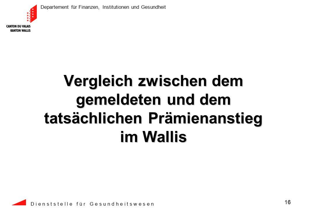 Departement für Finanzen, Institutionen und Gesundheit D i e n s t s t e l l e f ü r G e s u n d h e i t s w e s e n 16 Vergleich zwischen dem gemeldeten und dem tatsächlichen Prämienanstieg im Wallis