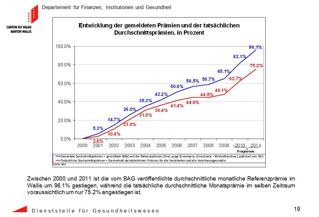Departement für Finanzen, Institutionen und Gesundheit D i e n s t s t e l l e f ü r G e s u n d h e i t s w e s e n 19 Zwischen 2000 und 2011 ist die vom BAG veröffentlichte durchschnittliche monatliche Referenzprämie im Wallis um 96.1% gestiegen, während die tatsächliche durchschnittliche Monatsprämie im selben Zeitraum voraussichtlich um nur 75.2% angestiegen ist.
