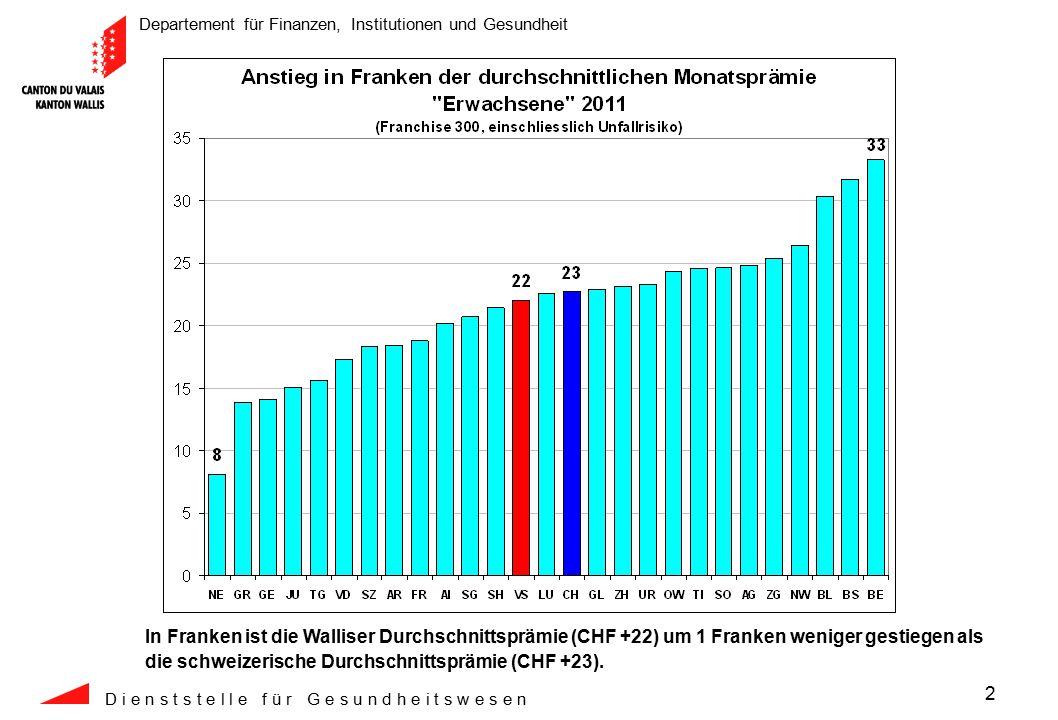 Departement für Finanzen, Institutionen und Gesundheit D i e n s t s t e l l e f ü r G e s u n d h e i t s w e s e n 3 Trotz des Anstiegs von 7.3% ist die durchschnittliche Monatsprämie im Wallis mit CHF 322.-- immer noch um CHF 52.-- pro Monat tiefer als die schweizerische Durchschnittsprämie.