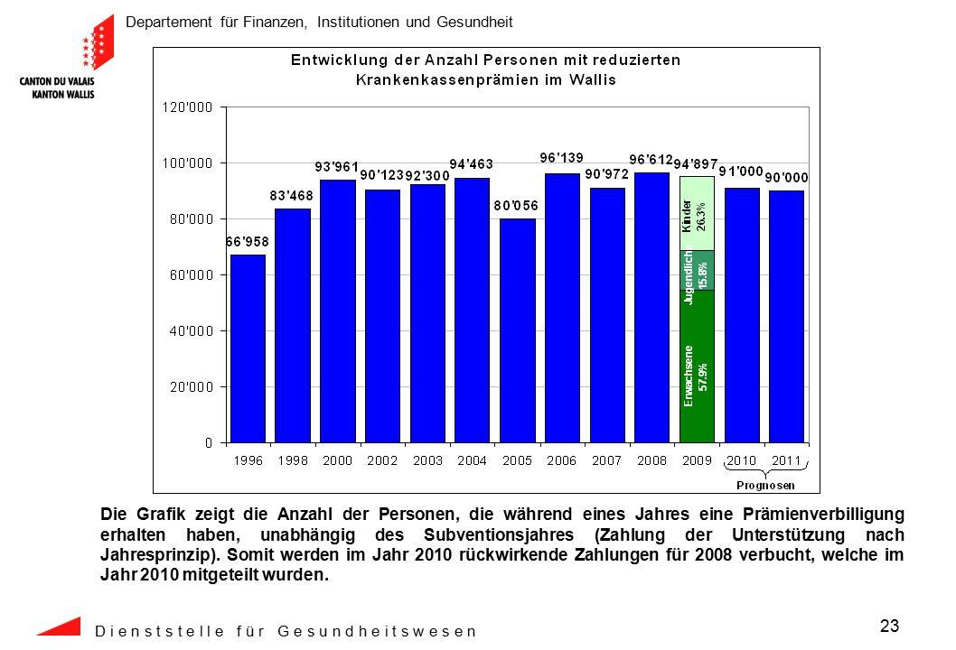 Departement für Finanzen, Institutionen und Gesundheit D i e n s t s t e l l e f ü r G e s u n d h e i t s w e s e n 23 Die Grafik zeigt die Anzahl der Personen, die während eines Jahres eine Prämienverbilligung erhalten haben, unabhängig des Subventionsjahres (Zahlung der Unterstützung nach Jahresprinzip).