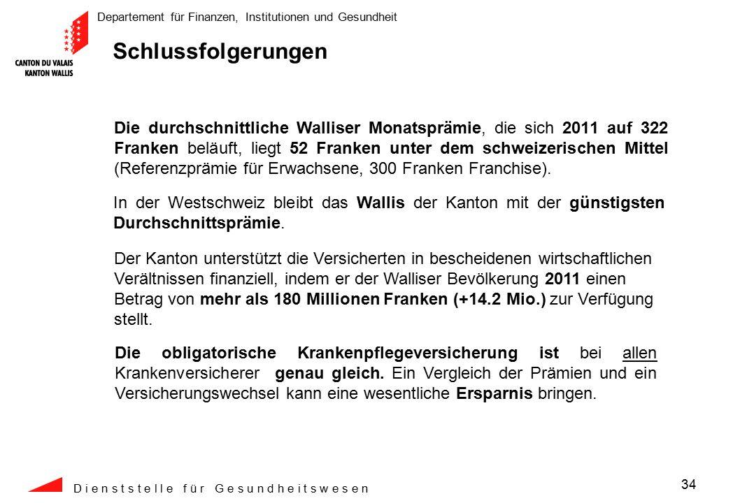 Departement für Finanzen, Institutionen und Gesundheit D i e n s t s t e l l e f ü r G e s u n d h e i t s w e s e n 34 Schlussfolgerungen In der Westschweiz bleibt das Wallis der Kanton mit der günstigsten Durchschnittsprämie.