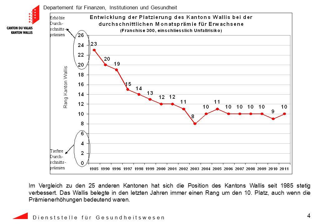 Departement für Finanzen, Institutionen und Gesundheit D i e n s t s t e l l e f ü r G e s u n d h e i t s w e s e n 4 Im Vergleich zu den 25 anderen Kantonen hat sich die Position des Kantons Wallis seit 1985 stetig verbessert.