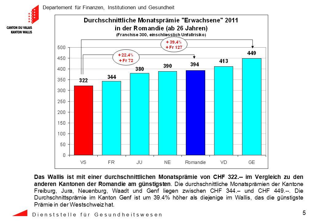 Departement für Finanzen, Institutionen und Gesundheit D i e n s t s t e l l e f ü r G e s u n d h e i t s w e s e n 6 Ein Walliser bezahlt 2011 pro Jahr durchschnittlich CHF 1'524.-- weniger als ein Genfer, CHF 1'092.-- weniger als ein Waadtländer, CHF 816.-- weniger als ein Neuenburger, CHF 696.-- weniger als ein Jurassier und CHF 264.-- weniger als ein Freiburger für seine Krankenversicherung.