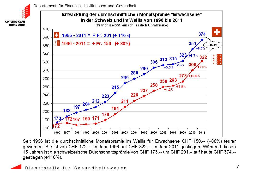 Departement für Finanzen, Institutionen und Gesundheit D i e n s t s t e l l e f ü r G e s u n d h e i t s w e s e n 18 Zwischen 2000 und 2011 ist die vom BAG veröffentlichte durchschnittliche monatliche Referenzprämie im Wallis um 133 Franken gestiegen, während die tatsächliche durchschnittliche Monatsprämie im selben Zeitraum voraussichtlich um nur 99 Franken angestiegen ist.