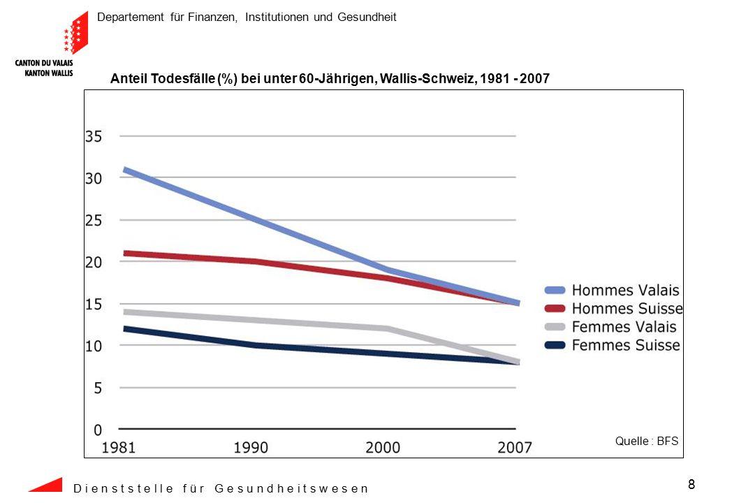 Departement für Finanzen, Institutionen und Gesundheit D i e n s t s t e l l e f ü r G e s u n d h e i t s w e s e n 9 Der durchschnittliche Prämienanstieg im Wallis beträgt CHF 32.--, das schweizerische Mittel beläuft sich auf CHF 35.--.