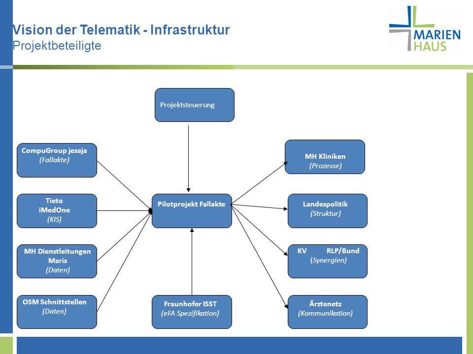 Tieto iMedOne (KIS) Ärztenetz (Kommunikation) Landespolitik (Struktur) MH Kliniken (Prozesse) MH Dienstleitungen Maris (Daten) OSM Schnittstellen (Daten) Projektsteuerung Projektleitung (Projekt) CompuGroup jesaja (Fallakte) KV RLP/Bund (Synergien) Pilotprojekt Fallakte Fraunhofer ISST (eFA Spezifikation) Vision der Telematik - Infrastruktur Projektbeteiligte
