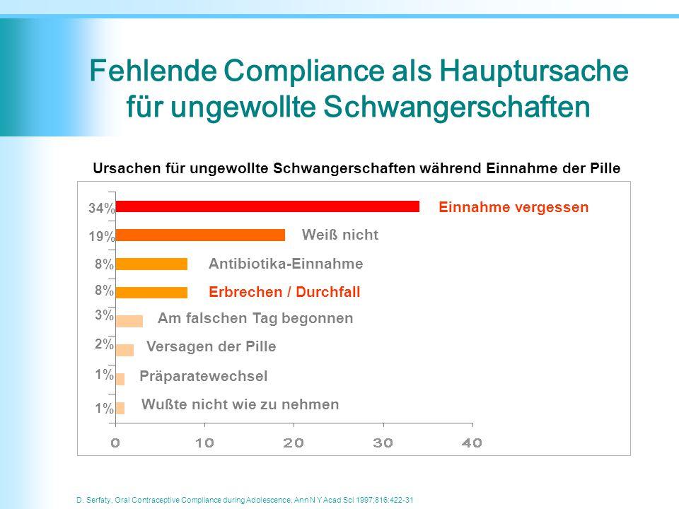 Fehlende Compliance als Hauptursache für ungewollte Schwangerschaften D. Serfaty, Oral Contraceptive Compliance during Adolescence, Ann N Y Acad Sci 1