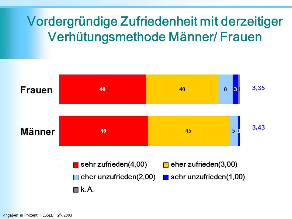 sehr zufrieden(4,00)eher zufrieden(3,00) eher unzufrieden(2,00)sehr unzufrieden(1,00) k.A. Angaben in Prozent, FESSEL- Gfk 2003 Vordergründige Zufried