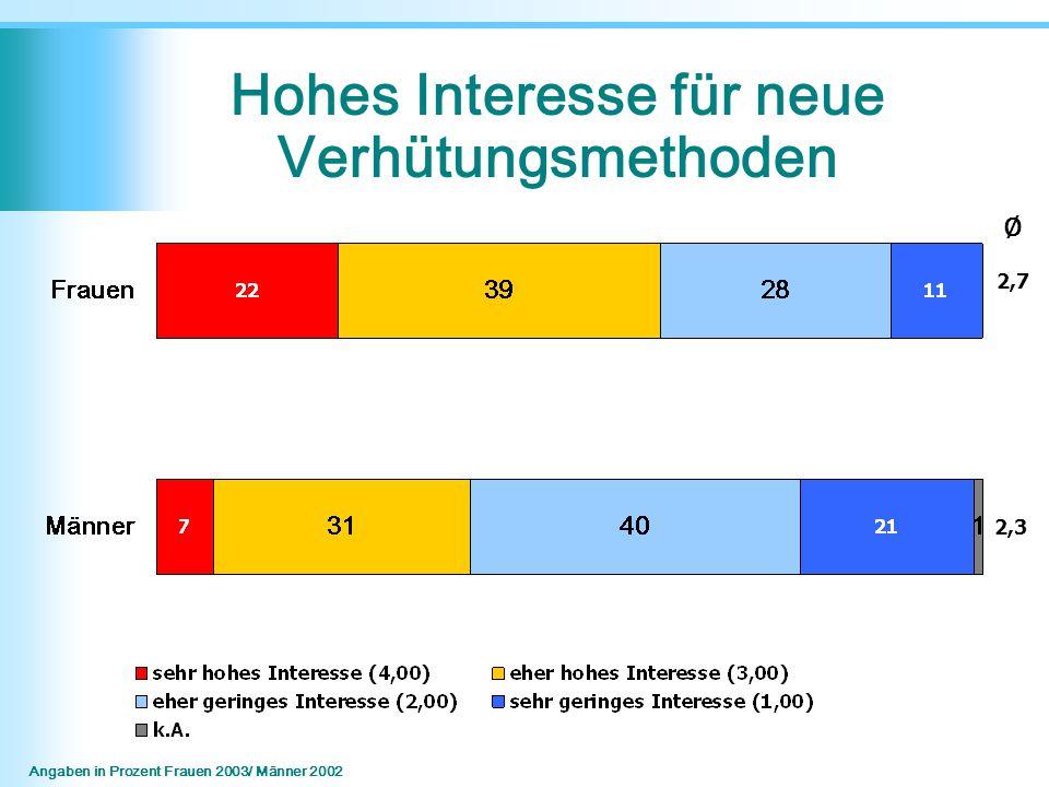 ∅ 2,3 Angaben in Prozent Frauen 2003/ Männer 2002 2,7 Hohes Interesse für neue Verhütungsmethoden
