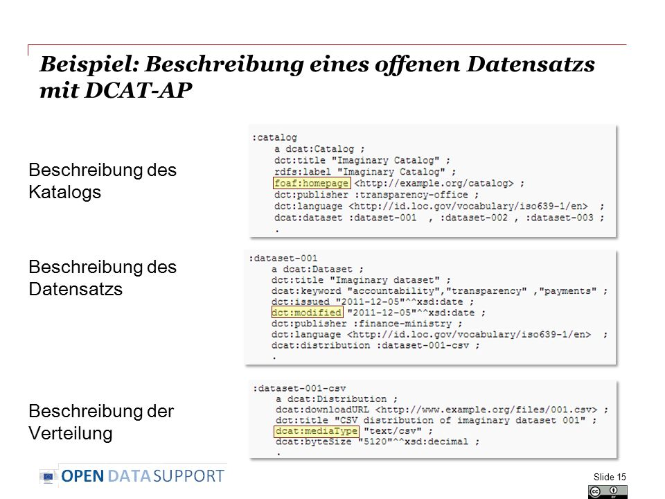 Beispiel: Beschreibung eines offenen Datensatzs mit DCAT-AP Beschreibung des Katalogs Beschreibung des Datensatzs Beschreibung der Verteilung Slide 15