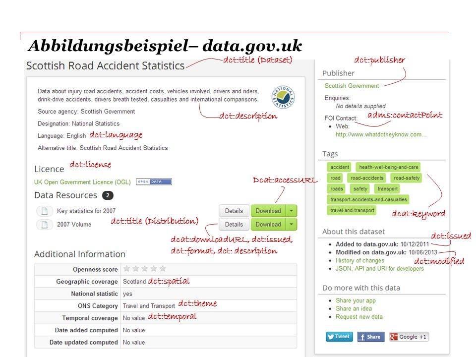Abbildungsbeispiel– data.gov.uk Slide 34 dct:title (Dataset) dct:description dct:publisher dct:title (Distribution) Dcat:accessURL dct:language dcat:k