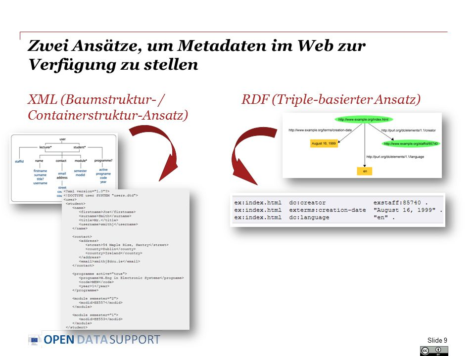 Zwei Ansätze, um Metadaten im Web zur Verfügung zu stellen XML (Baumstruktur- / Containerstruktur-Ansatz) RDF (Triple-basierter Ansatz) Slide 9