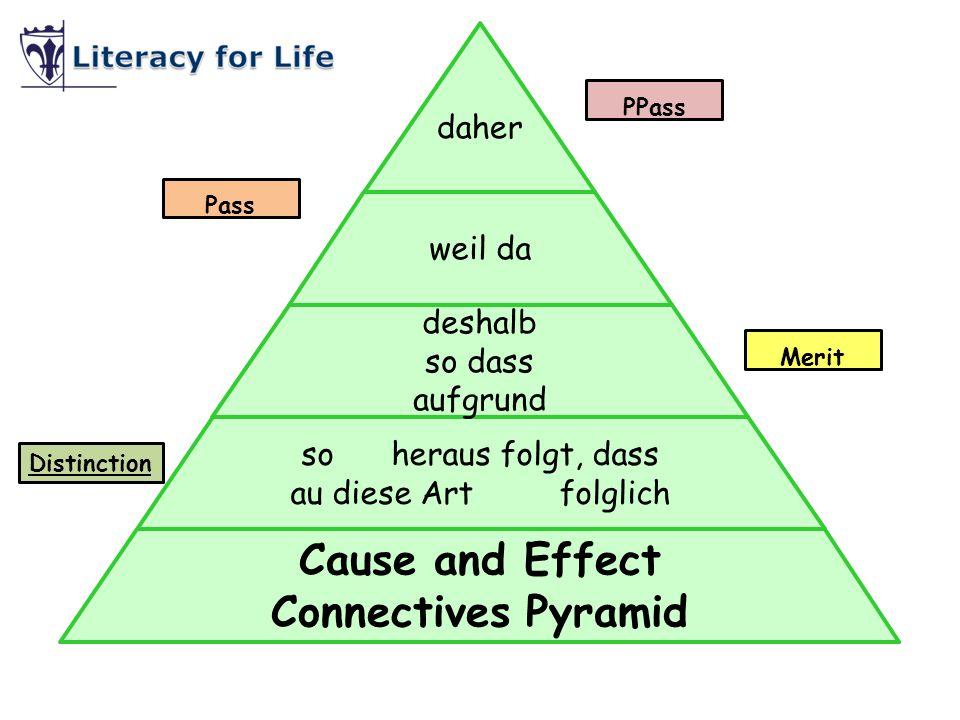 nach danach inzwischen dann anfänglich schließlich danach erstens zweitens drittens Sequencing Connectives Pyramid Pass Distinction PPass Merit