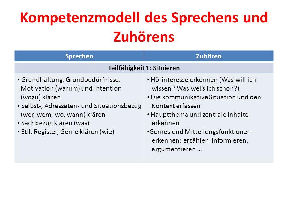 Kompetenzmodell des Sprechens und Zuhörens SprechenZuhören Teilfähigkeit 1: Situieren Grundhaltung, Grundbedürfnisse, Motivation (warum) und Intention