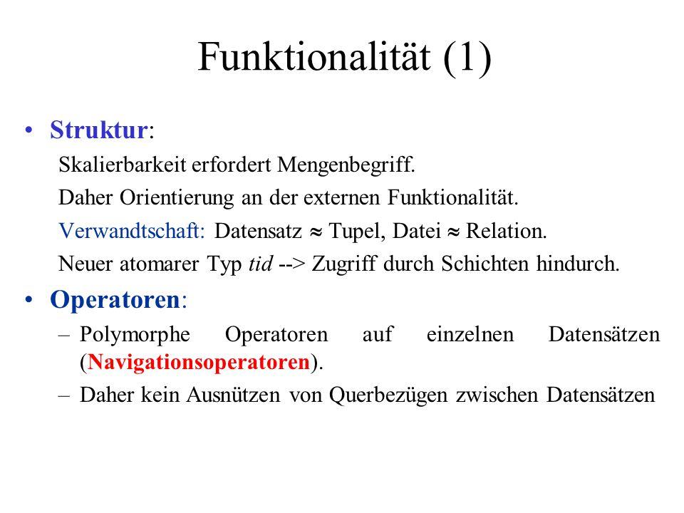 Funktionalität (2) Atomare Typen char, string(*), int, real, date, time, tid Typkonstruktoren datensatz ::= [sel 1 :atomarerTyp,..., sel n :atomarerTyp] datei ::= {datensatz} Polymorphe Operatoren auf dateiboolean isEmpty() boolean contains(in datensatz element) void insert(in datensatz element) void remove(in datensatz element) datensatz getKey(in sel, in atomarer Typ sk) datensatz get(in tid id) Iterator createIterator() Polymorphe Operatoren auf Iteratorboolean hasNext() void reset() datensatz get() void next() void replace(in datensatz element) Polymorphe Konsistenzbedingung key ::= datei  (2 sel  2 atomarerTyp )  datensatz