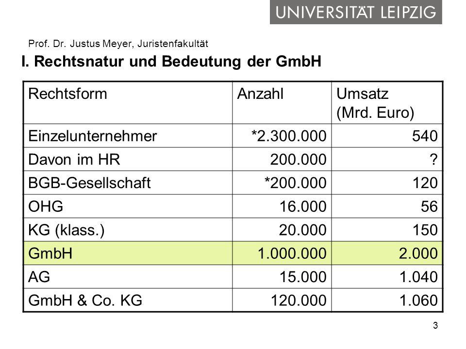 3 Prof. Dr. Justus Meyer, Juristenfakultät I. Rechtsnatur und Bedeutung der GmbH RechtsformAnzahlUmsatz (Mrd. Euro) Einzelunternehmer*2.300.000540 Dav