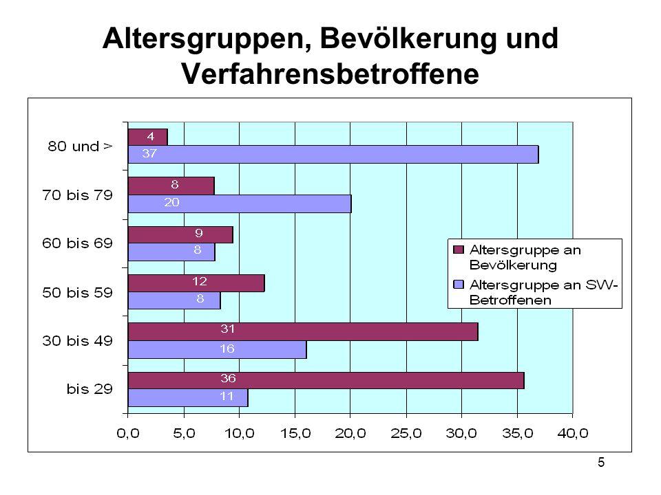 5 Altersgruppen, Bevölkerung und Verfahrensbetroffene