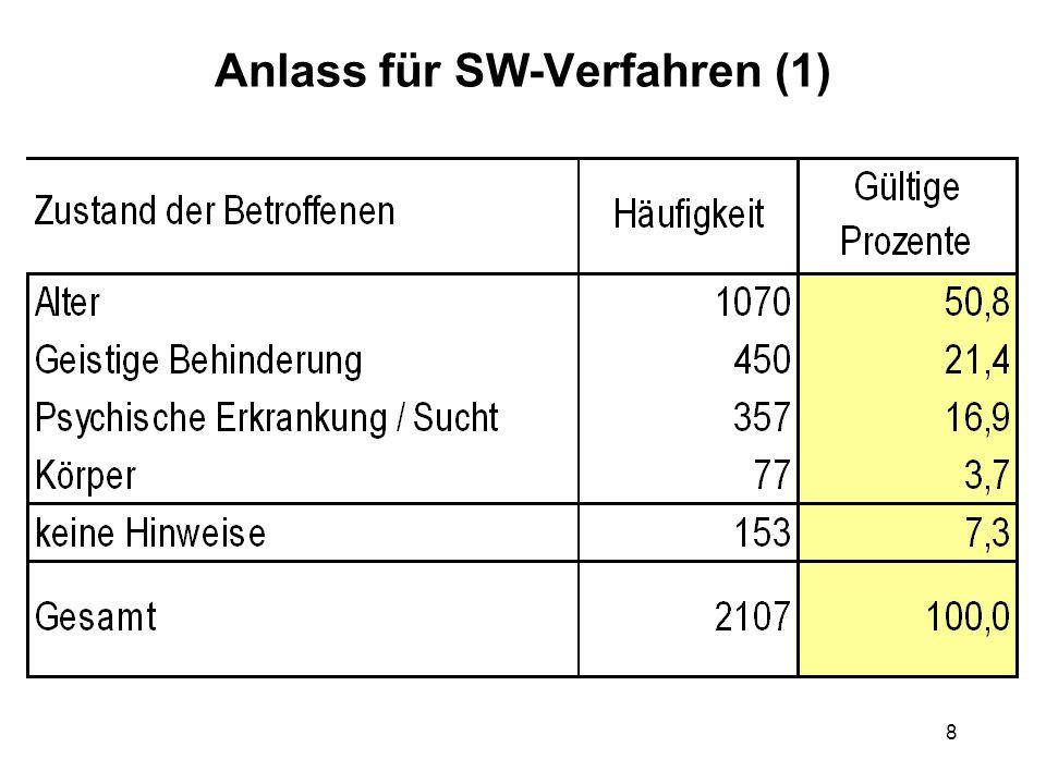 19 Verfahrensabschluss nach Einstw. SW