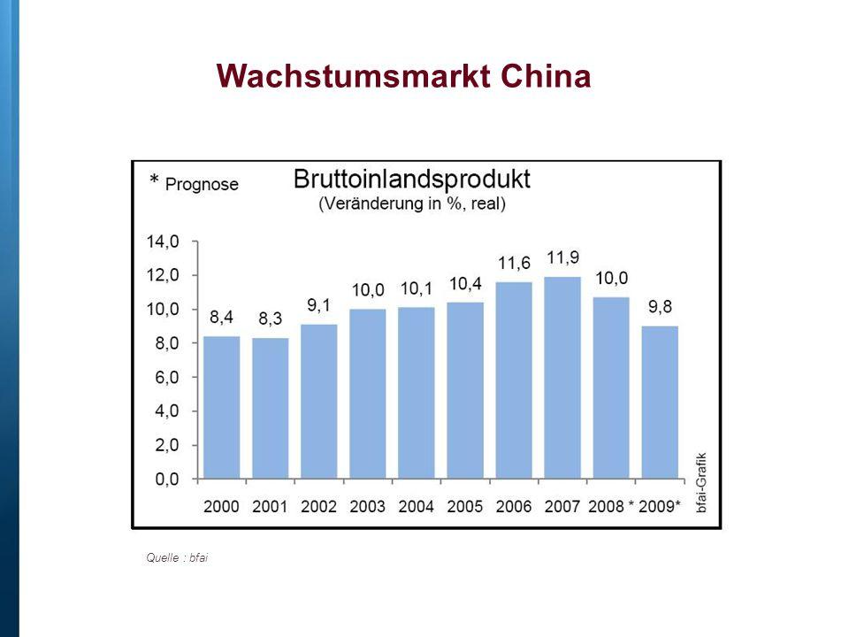Wachstumsmarkt China Quelle : bfai