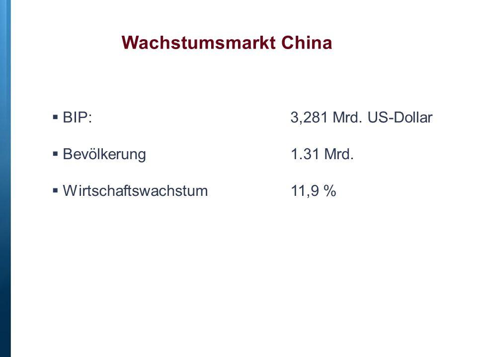 Wachstumsmarkt China  BIP: 3,281 Mrd. US-Dollar  Bevölkerung 1.31 Mrd.  Wirtschaftswachstum 11,9 %