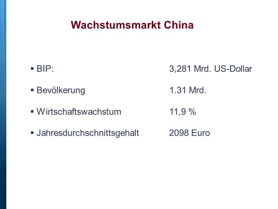 Wachstumsmarkt China  BIP: 3,281 Mrd. US-Dollar  Bevölkerung 1.31 Mrd.  Wirtschaftswachstum 11,9 %  Jahresdurchschnittsgehalt 2098 Euro