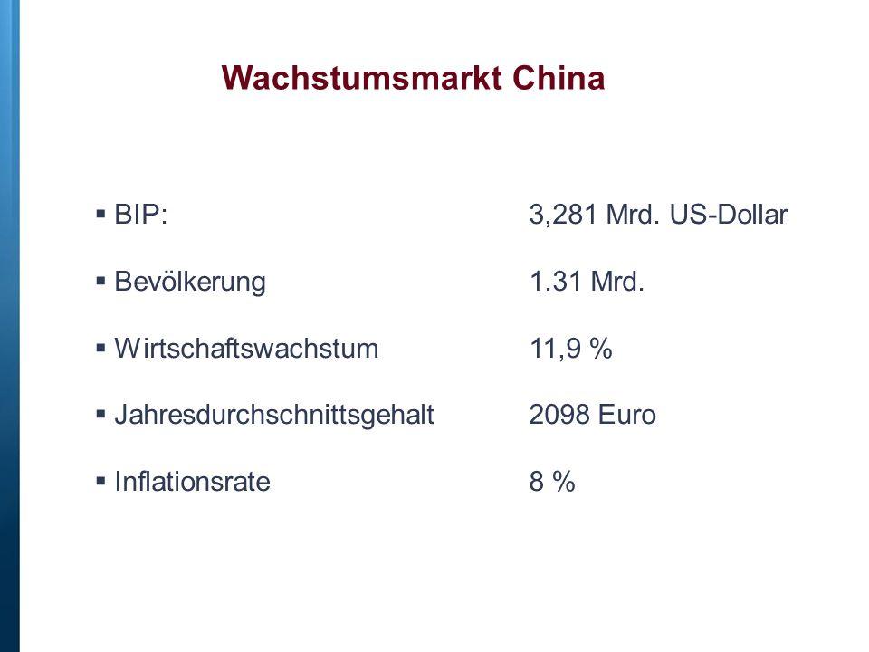 Wachstumsmarkt China  BIP: 3,281 Mrd. US-Dollar  Bevölkerung 1.31 Mrd.  Wirtschaftswachstum 11,9 %  Jahresdurchschnittsgehalt 2098 Euro  Inflatio