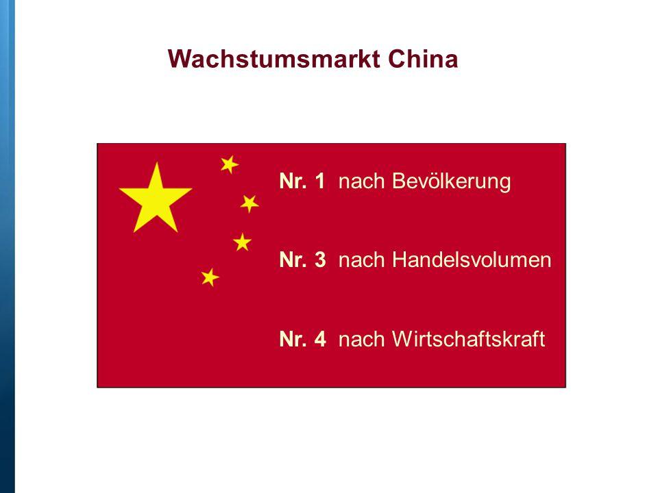 Wachstumsmarkt China Nr. 1 nach Bevölkerung Nr. 3 nach Handelsvolumen Nr. 4 nach Wirtschaftskraft