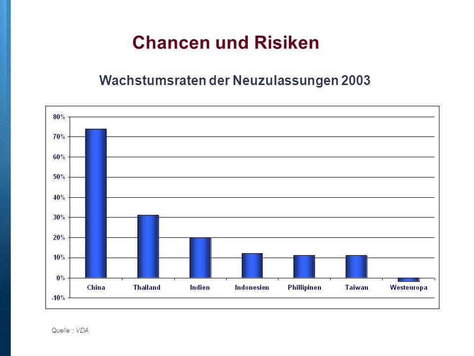Chancen und Risiken Wachstumsraten der Neuzulassungen 2003 Quelle : VDA