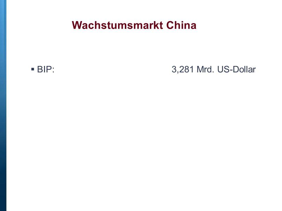  BIP: 3,281 Mrd. US-Dollar