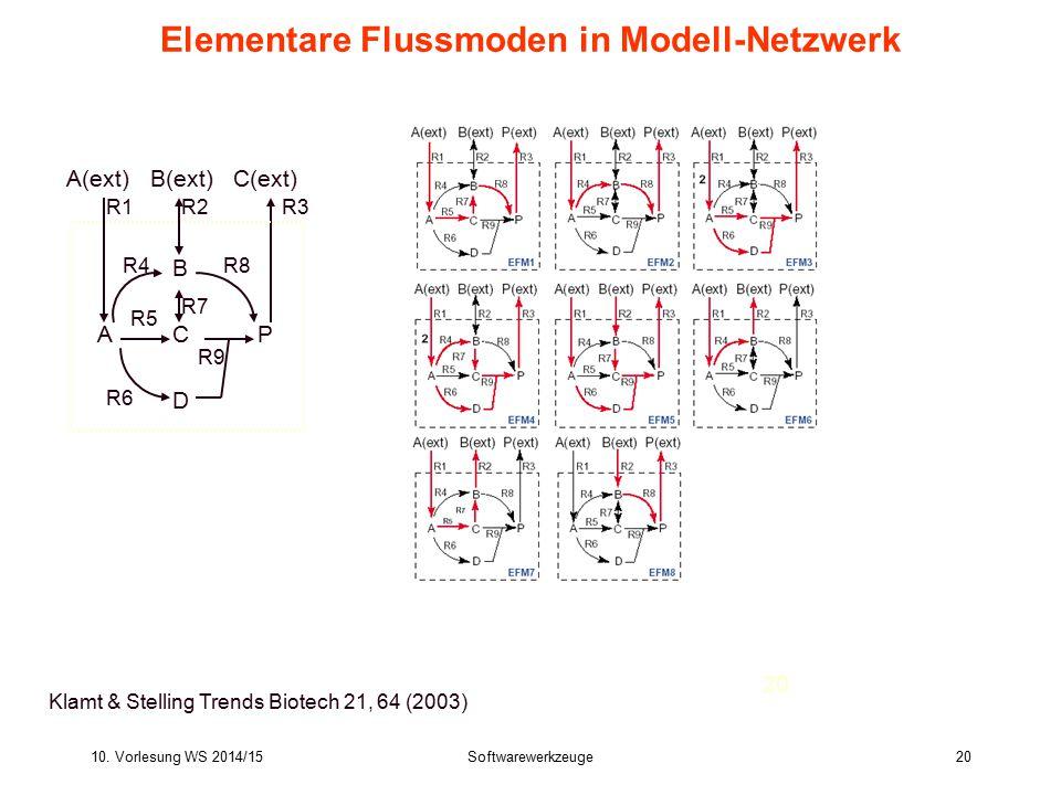10. Vorlesung WS 2014/15Softwarewerkzeuge20 Bioinformatics III 20 Elementare Flussmoden in Modell-Netzwerk Klamt & Stelling Trends Biotech 21, 64 (200