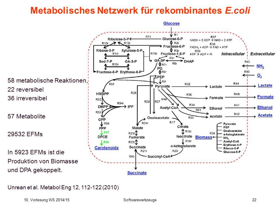 10. Vorlesung WS 2014/15Softwarewerkzeuge22 Metabolisches Netzwerk für rekombinantes E.coli 58 metabolische Reaktionen, 22 reversibel 36 irreversibel
