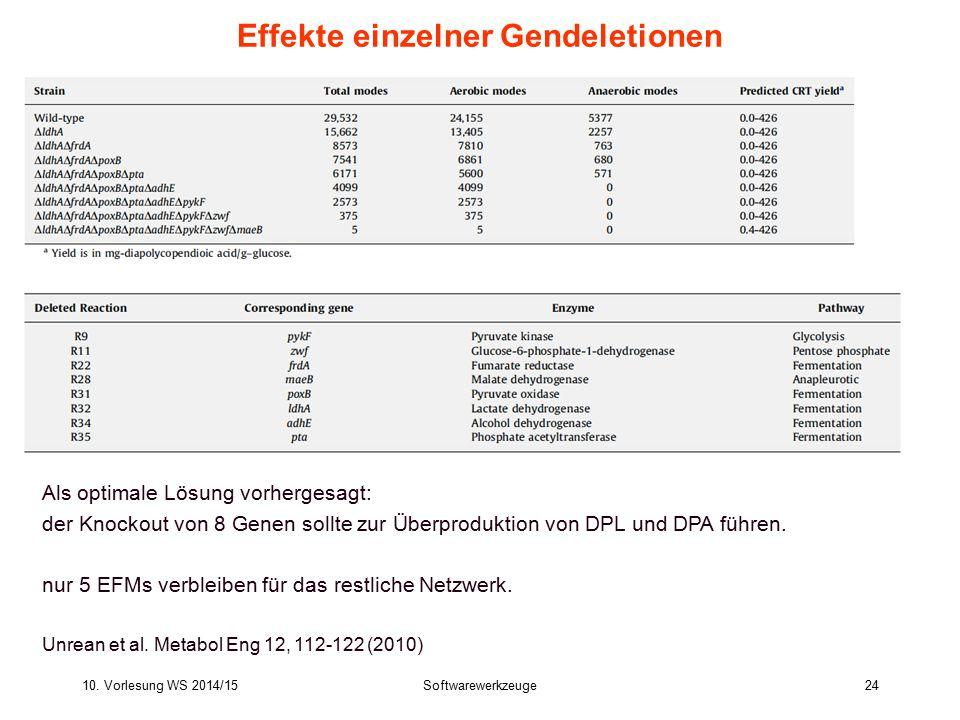 10. Vorlesung WS 2014/15Softwarewerkzeuge24 Effekte einzelner Gendeletionen Als optimale Lösung vorhergesagt: der Knockout von 8 Genen sollte zur Über