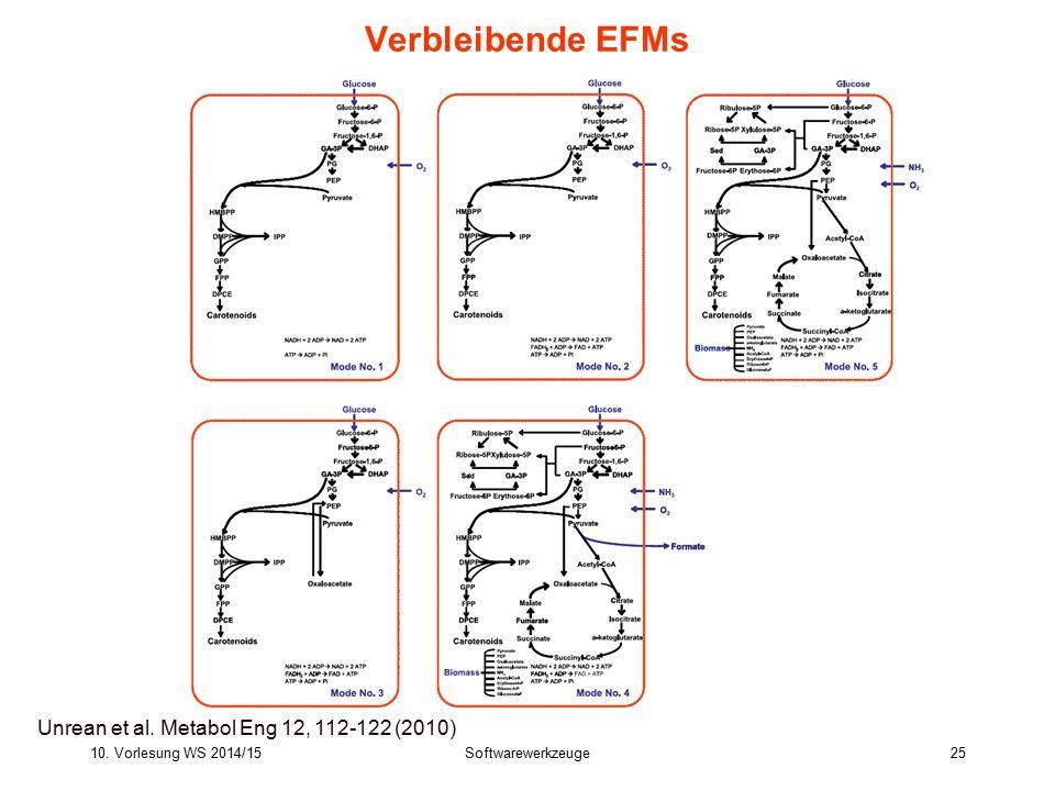 10. Vorlesung WS 2014/15Softwarewerkzeuge25 Bioinformatics III 25 Verbleibende EFMs Unrean et al. Metabol Eng 12, 112-122 (2010)