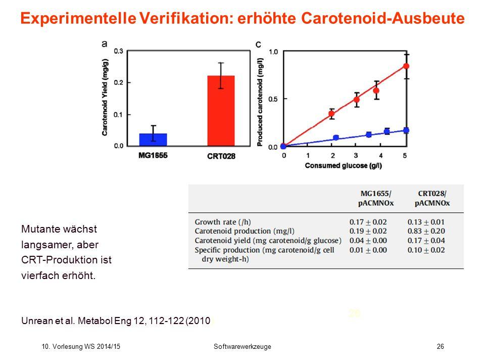 10. Vorlesung WS 2014/15Softwarewerkzeuge26 Experimentelle Verifikation: erhöhte Carotenoid-Ausbeute Unrean et al. Metabol Eng 12, 112-122 (2010) Muta